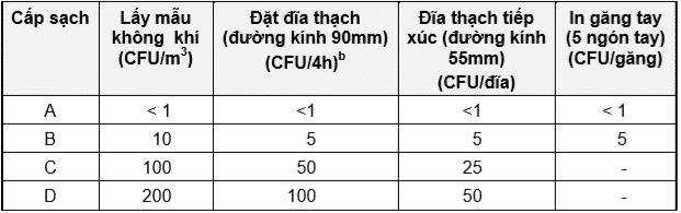 4 cấp sạch trong nhà máy GMP theo giới hạn nhiễm khuẩn