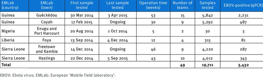 Thống kê nhiệm vụ của Phòng thí nghiệm di động châu Âu, tính đến ngày 31 tháng 10 năm 2015