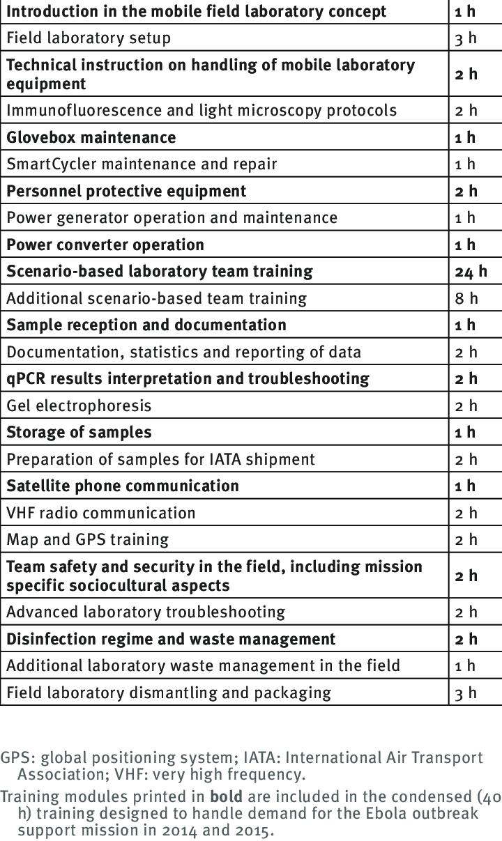Các mô-đun đào tạo mô-đun (71 h) để chuẩn bị cho các nhóm phòng thí nghiệm di động