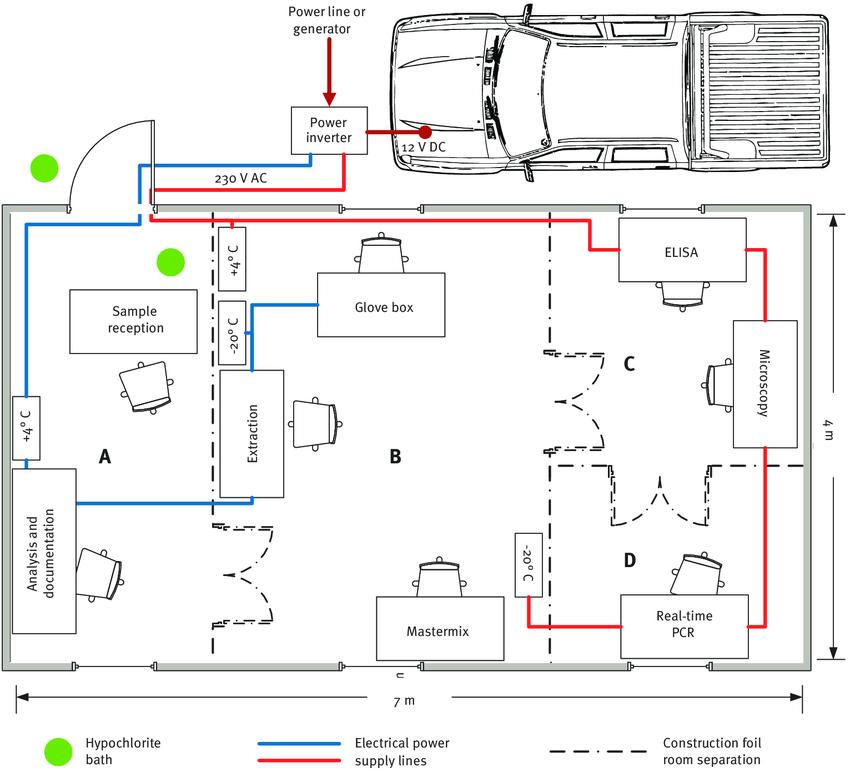 Sơ đồ thiết lập thiết bị Phòng thí nghiệm di động châu Âu và bố trí hai đường cung cấp điện độc lập trong lều hoặc tòa nhà cố định