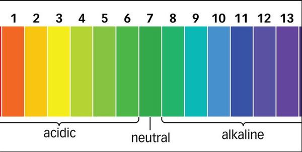 thang đo độ ph