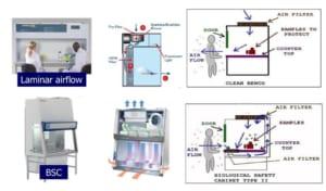 phân biệt tủ cấy vi sinh, tủ an toàn sinh học