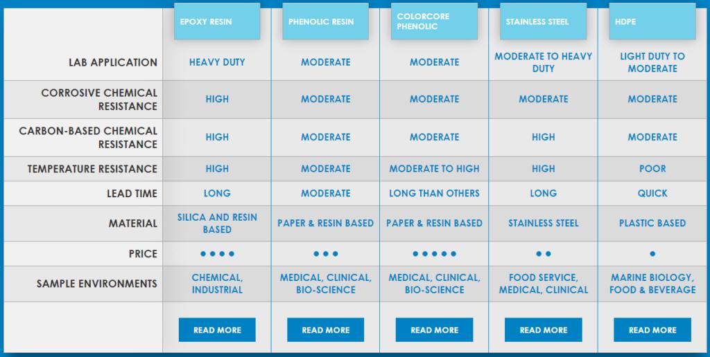 Bảng so sánh các loại mặt bàn chống hoá chất